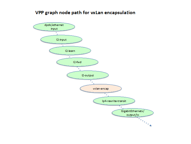 Diagram of VPP graph node path to VXLAN encap