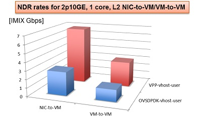 NDR rates for 2p10GE, 1 core, L2 NIC-to-VM/VM-to-VM