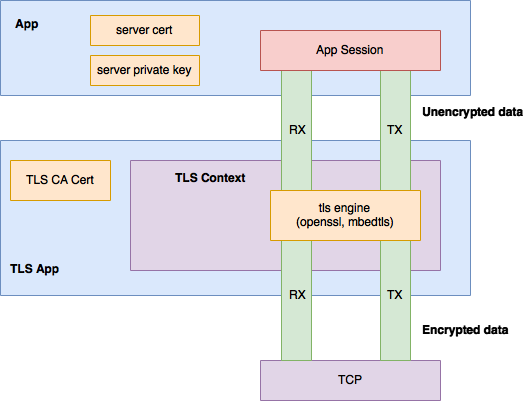 TLS Application Architecture