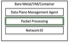 Packet Processing Layer in High Level Overview of Networking Stack