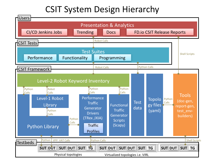 CSIT System Design Hierarchy
