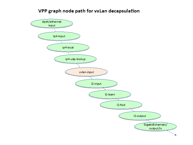 VPP graph node path for VXLAN decap