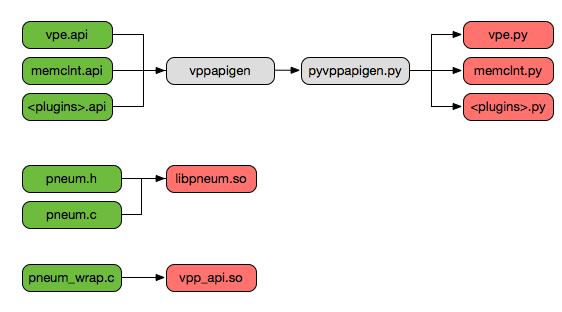 VPP/Python API - fd io