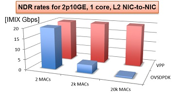 NDR rate for 2p10GE, 1 core, L2 NIC-to_NIC