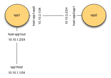 Connect two vpp topology