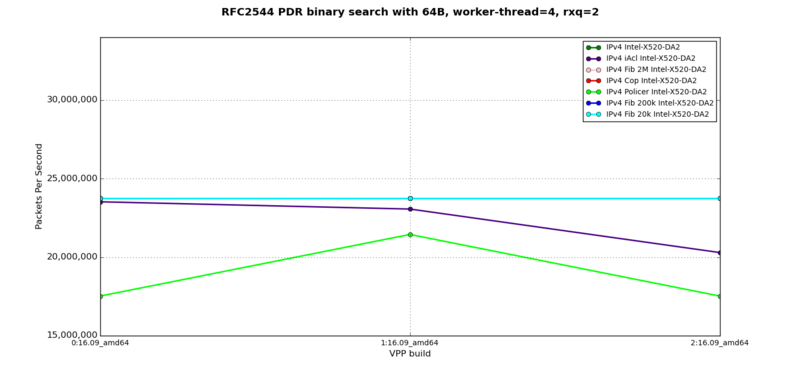 IPv4 - RFC2544 PDR at 64B, 4 worker-thread, 2 rxq