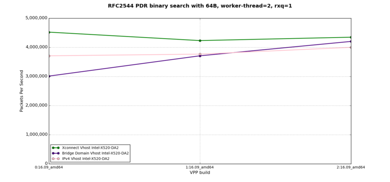vhost-to-VM - RFC2544 PDR at 64B, 2 worker-thread, 1 rxq