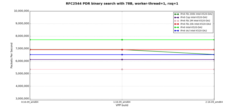 IPv6 - RFC2544 PDR at 78B, 1 worker-thread, 1 rxq