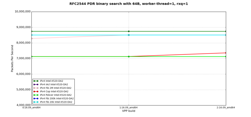 IPv4 - RFC2544 PDR at 64B, 1 worker-thread, 1 rxq