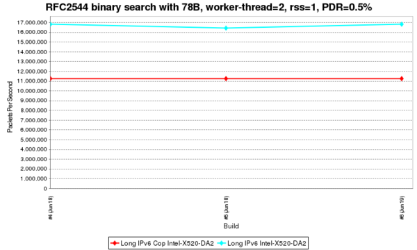 RFC2544 binary search with 78B, worker-thread=2, rss=1, PDR.png