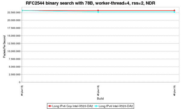 RFC2544 binary search with 78B, worker-thread=4, rss=2, NDR.png