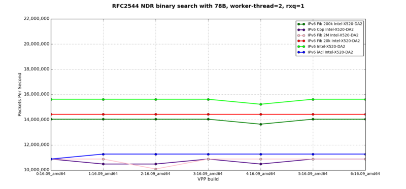 IPv6 - RFC2544 NDR at 78B, 2 worker-thread, 1 rxq