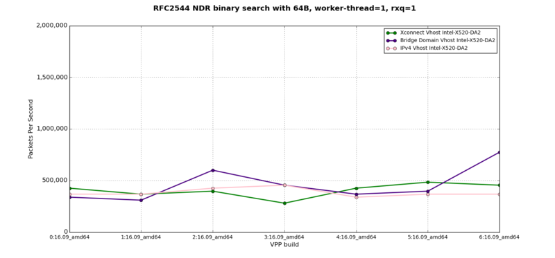 vhost-to-VM - RFC2544 NDR at 64B, 1 worker-thread, 1 rxq