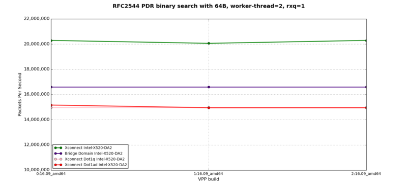 L2XC, L2BD - RFC2544 PDR at 64B, 2 worker-thread, 1 rxq