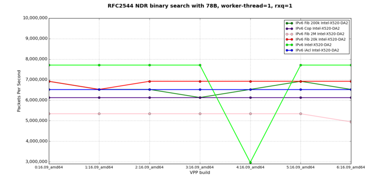IPv6 - RFC2544 NDR at 78B, 1 worker-thread, 1 rxq