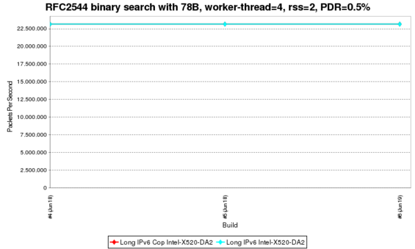 RFC2544 binary search with 78B, worker-thread=4, rss=2, PDR.png