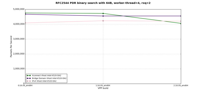 vhost-to-VM - RFC2544 PDR at 64B, 4 worker-thread, 2 rxq