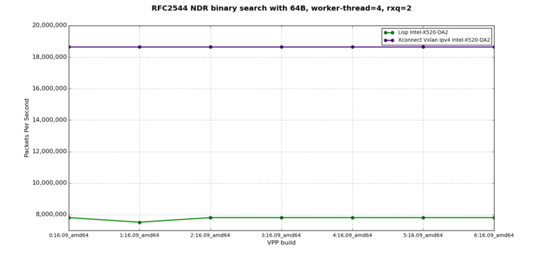 LISP + VXLAN - RFC2544 NDR at 64B, 4 worker-thread, 2 rxq