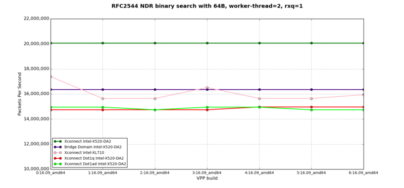 L2XC, L2BD - RFC2544 NDR at 64B, 2 worker-thread, 1 rxq