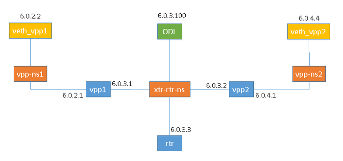 LISP RTR topology with a single interface