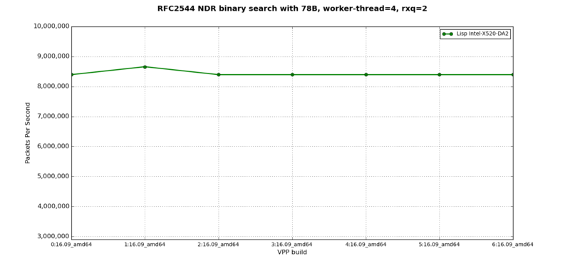LISP + IPv6 - RFC2544 NDR at 78B, 4 worker-thread, 2 rxq