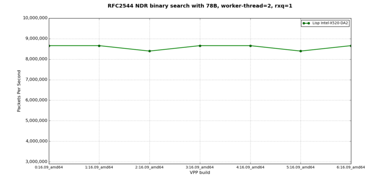 LISP + IPv6 - RFC2544 NDR at 78B, 2 worker-thread, 1 rxq