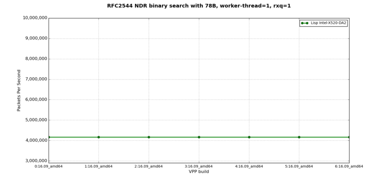 LISP + IPv6 - RFC2544 NDR at 78B, 1 worker-thread, 1 rxq