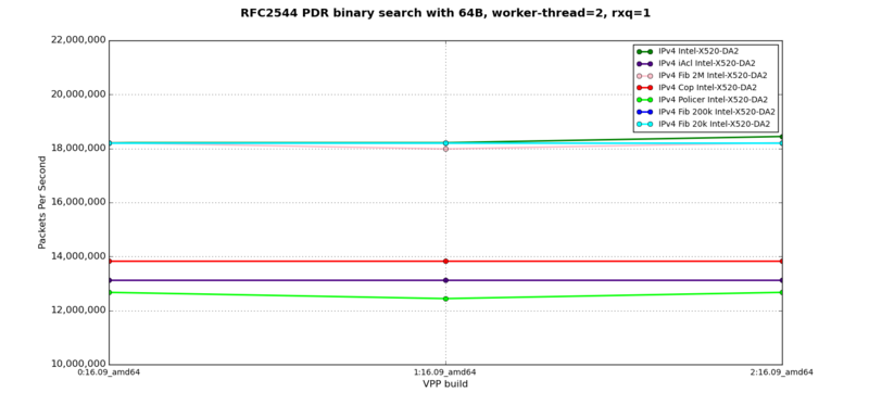 IPv4 - RFC2544 PDR at 64B, 2 worker-thread, 1 rxq