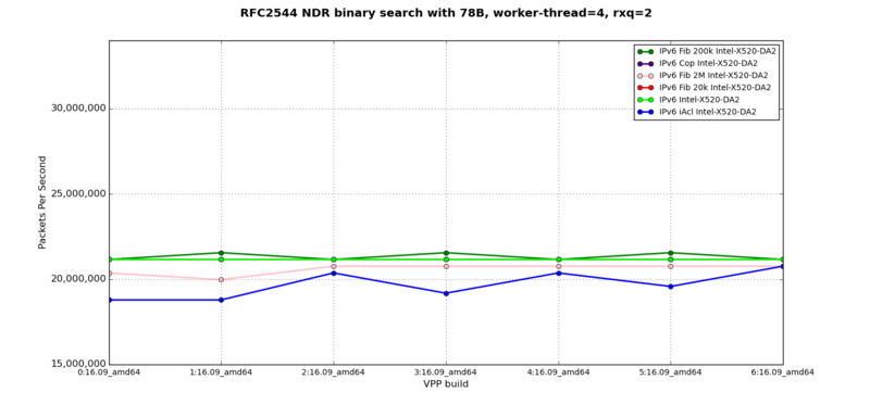 IPv6 - RFC2544 NDR at 78B, 4 worker-thread, 2 rxq