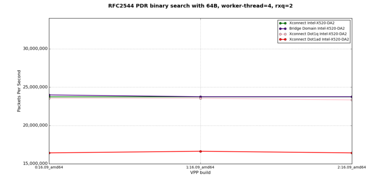 L2XC, L2BD - RFC2544 PDR at 64B, 4 worker-thread, 2 rxq