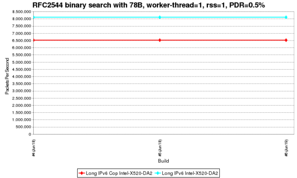 RFC2544 binary search with 78B, worker-thread=1, rss=1, PDR.png