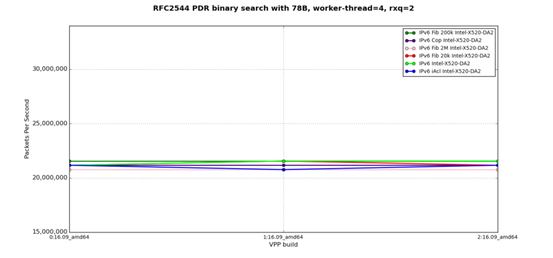 IPv6 - RFC2544 PDR at 78B, 4 worker-thread, 2 rxq