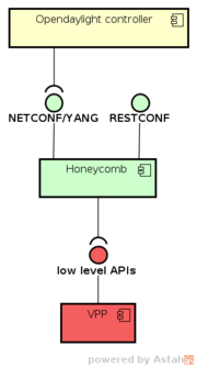 Honeycomb in VPP stack