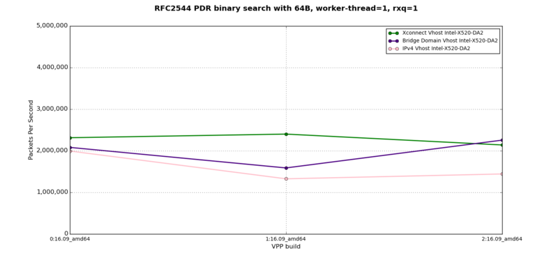 vhost-to-VM - RFC2544 PDR at 64B, 1 worker-thread, 1 rxq